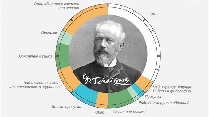 Распорядок дня великих людей: Чайковский